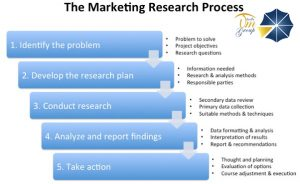 um group marketing research process